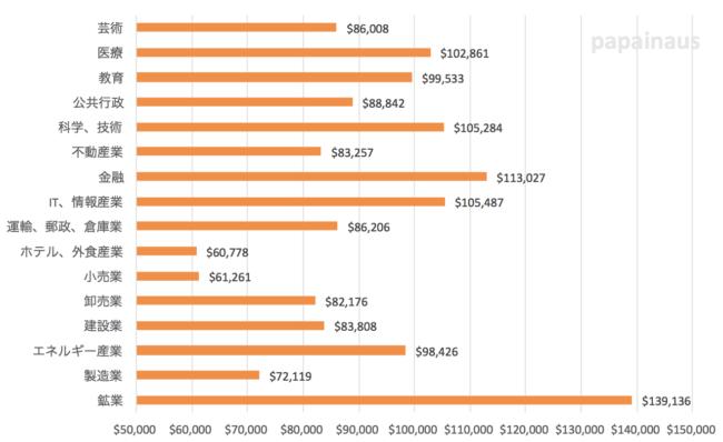 オーストラリア業種別年収
