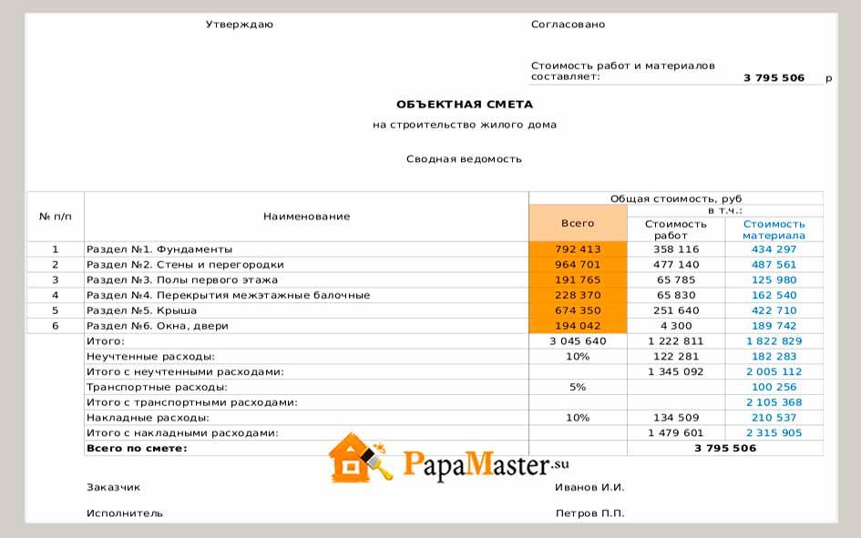 Как сделать смету на строительство дома для получения кредита
