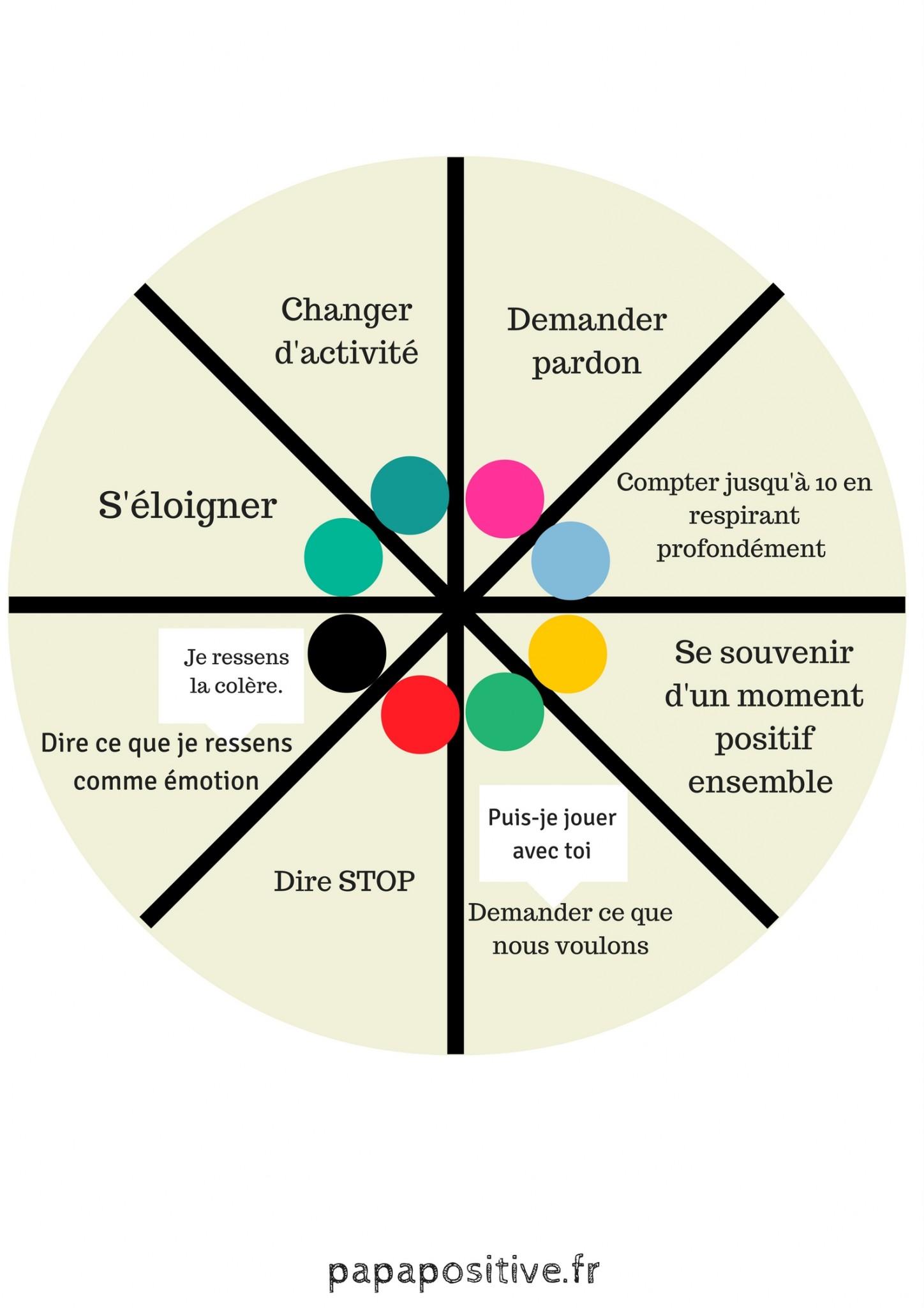 roue-des-choix-conflit-2