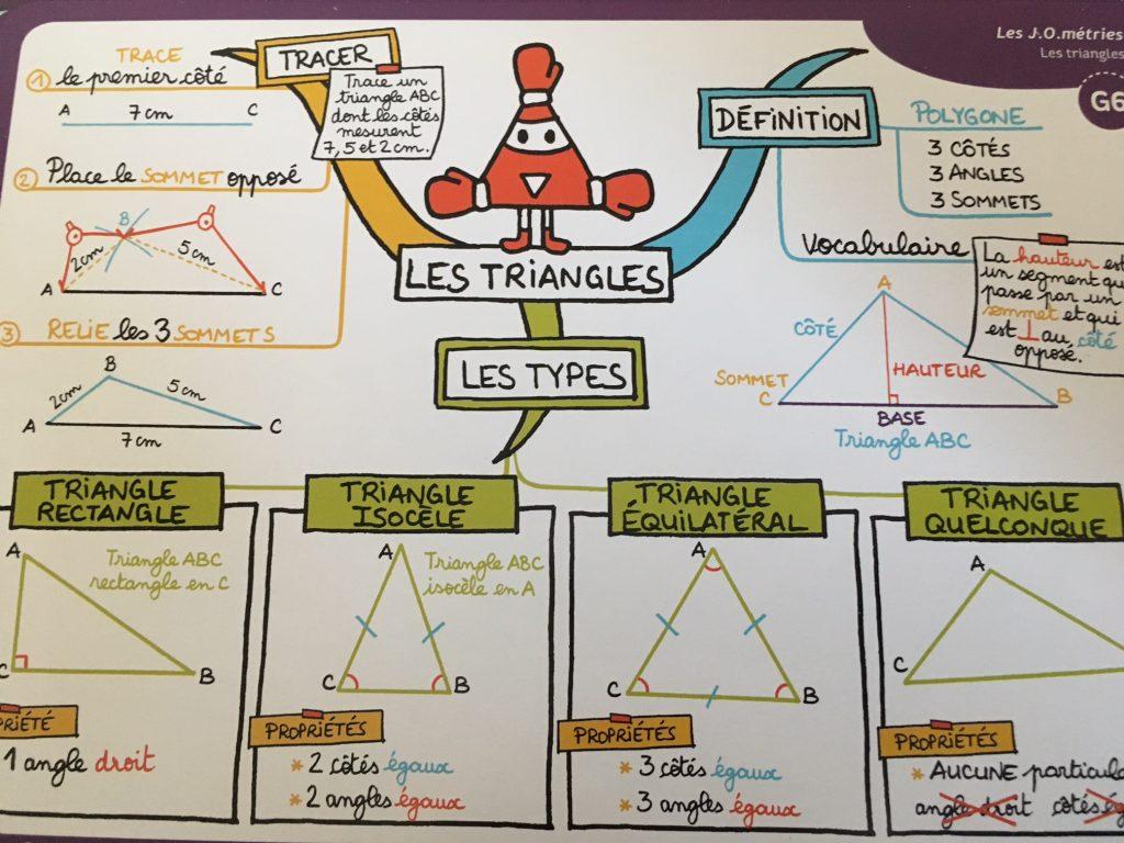 Pdagogie Positive Mes Cartes Mentales De Maths CM1 CM2