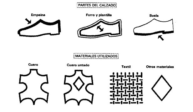 simbolos zapatos