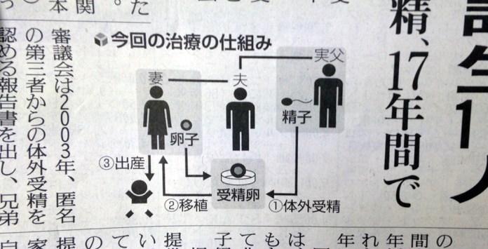 無精子の息子の代理に実父が精子提供。長野県の諏訪マタニティークリニックで118人出産。