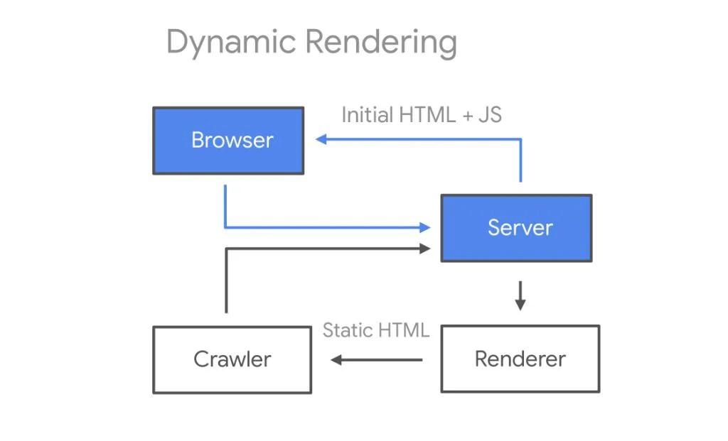 JavaScript dynamic rendering