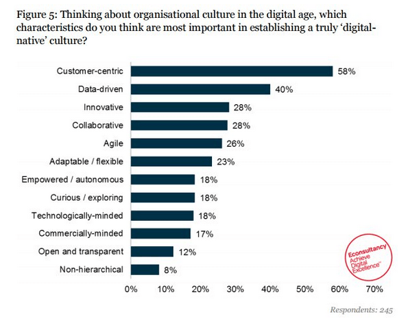 customer-centric-organizational-culture-min
