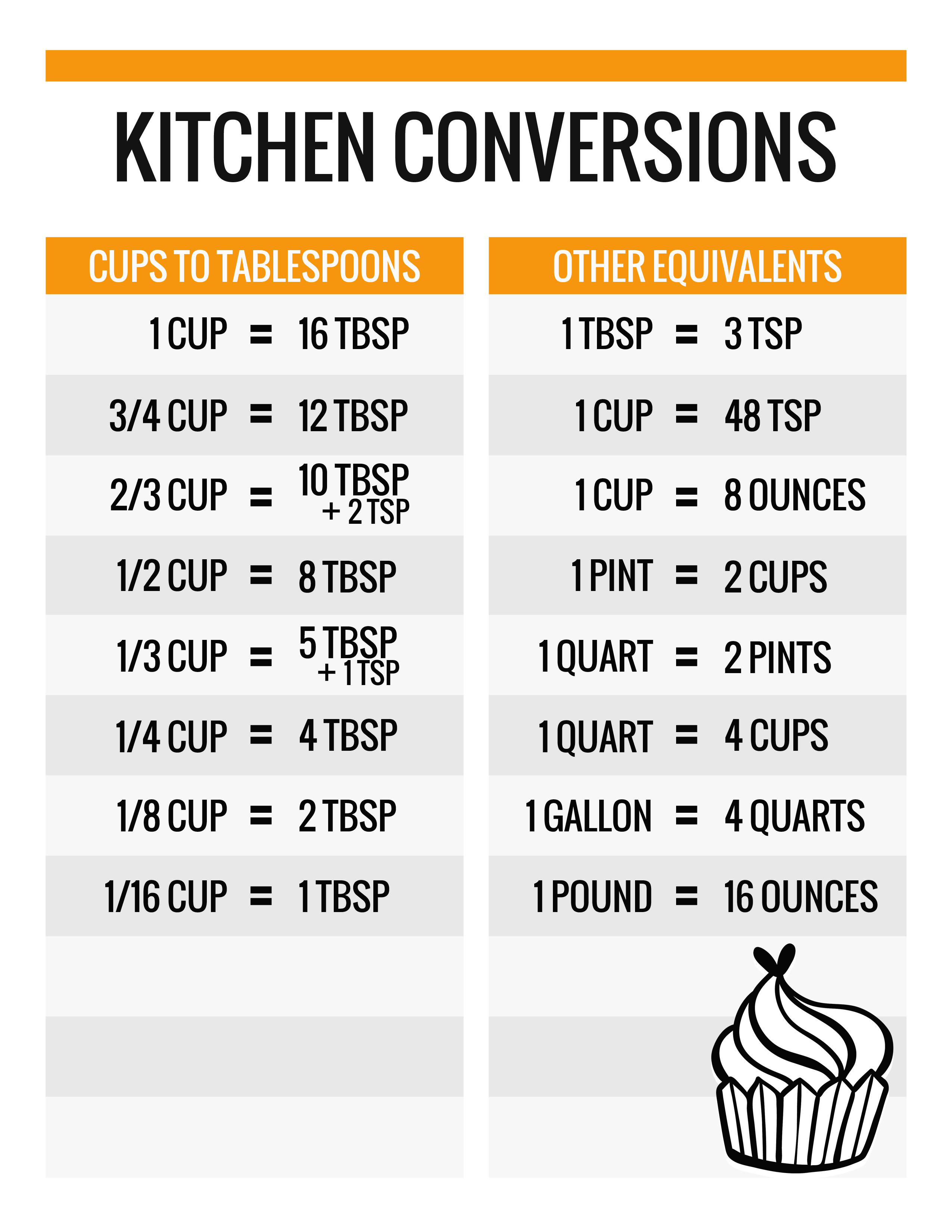 Eloquent image regarding printable kitchen conversion chart