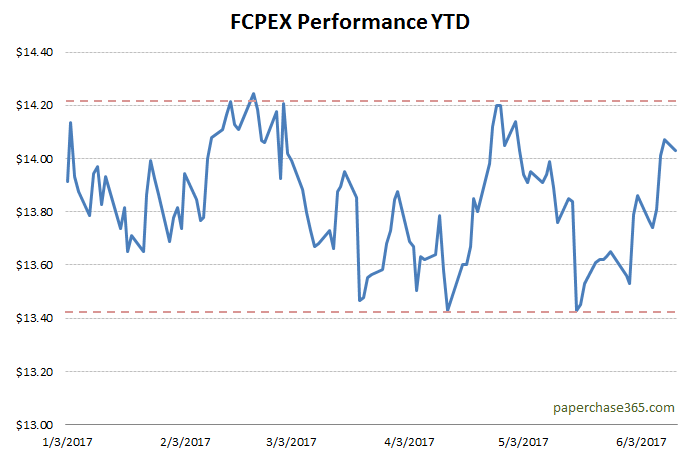 FCPEX 2017 YTD performance