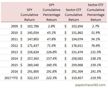 annual returns table - spy vs sector investing - lump sum