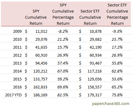 cumulative returns table - spy vs sector investing