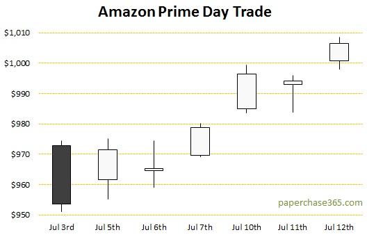 Amazon Prime Day Trade