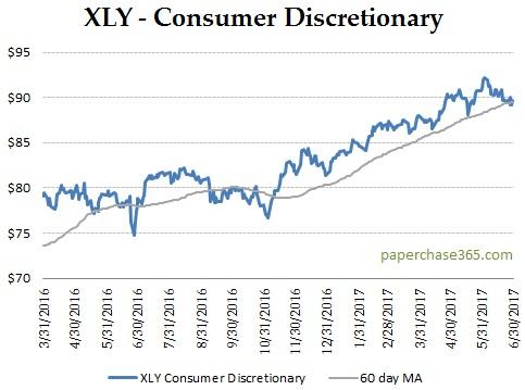 xly chart july 2017