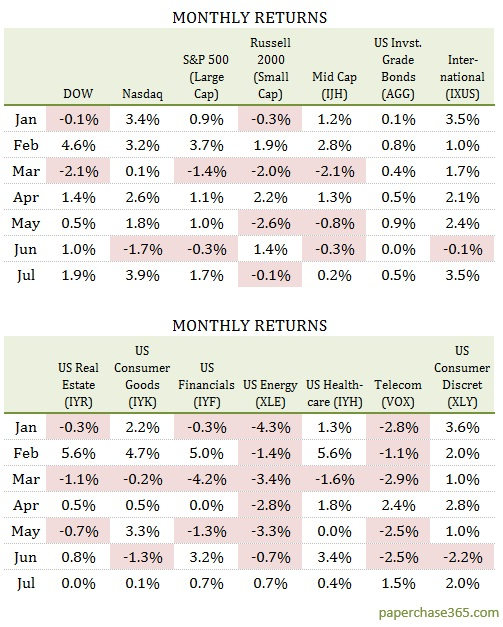 july 2017 market report monthly returns