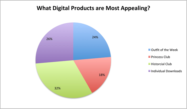 survey-digital-products-chart