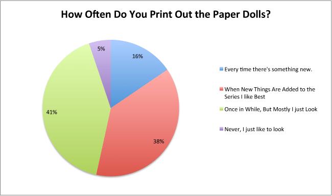 survey-printing-pd-chart