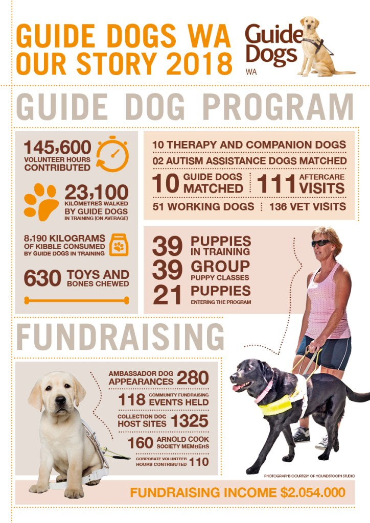 Guide Dogs WA Infographic Poster