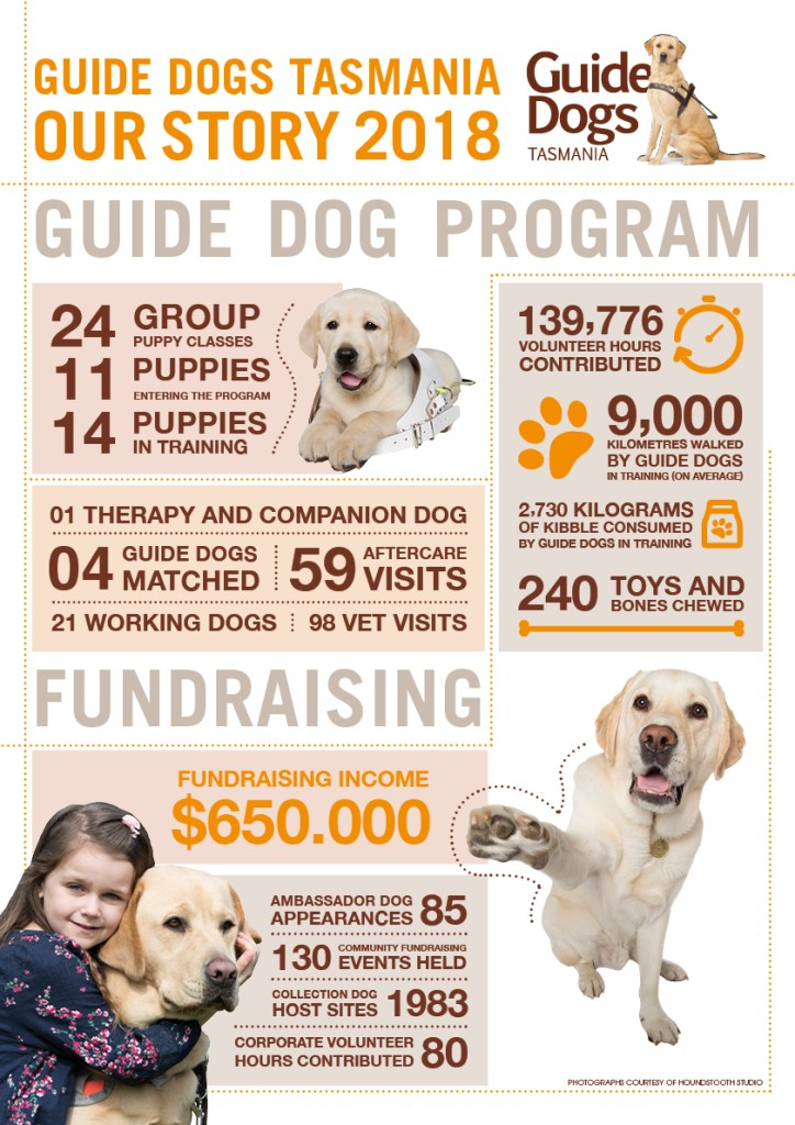 Guide Dogs Tasmania Infographic Poster