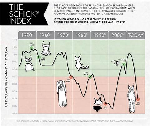 The Schick Index 2016