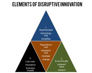 elements-of-disruptive-innovation