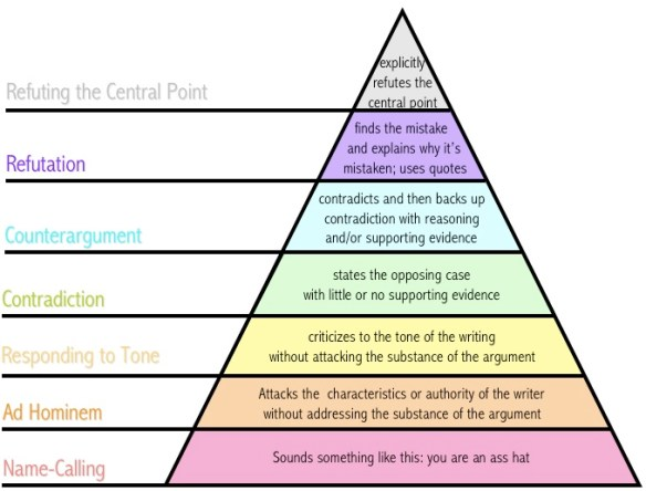 Disagreement Pyramid