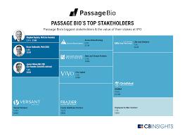 IPO Passage BIO
