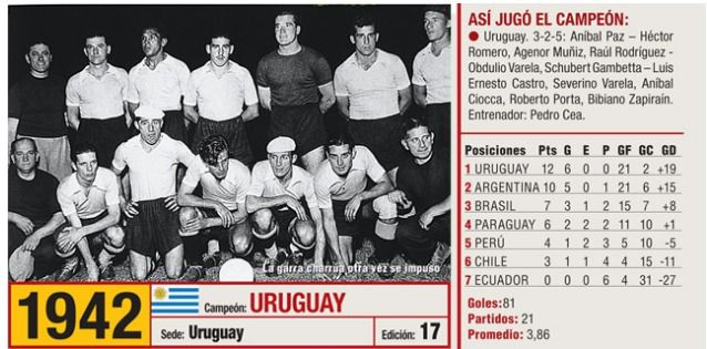 Image result for uruguay captain 1942