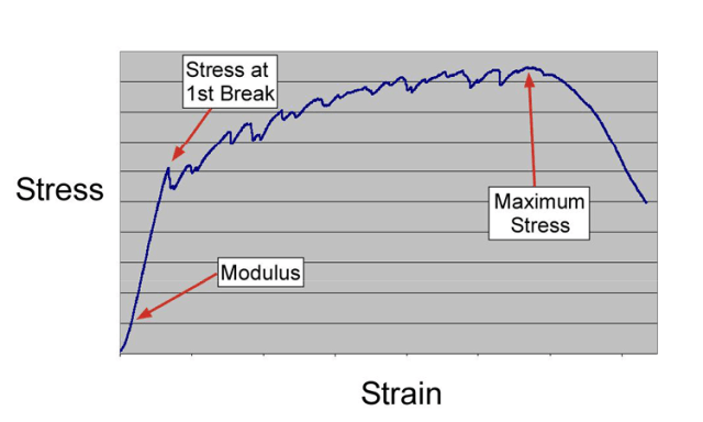 Typical stress/strain curve for a CIPP flexural test