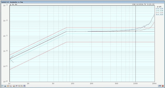 sine sweep testing profile -frequency chart