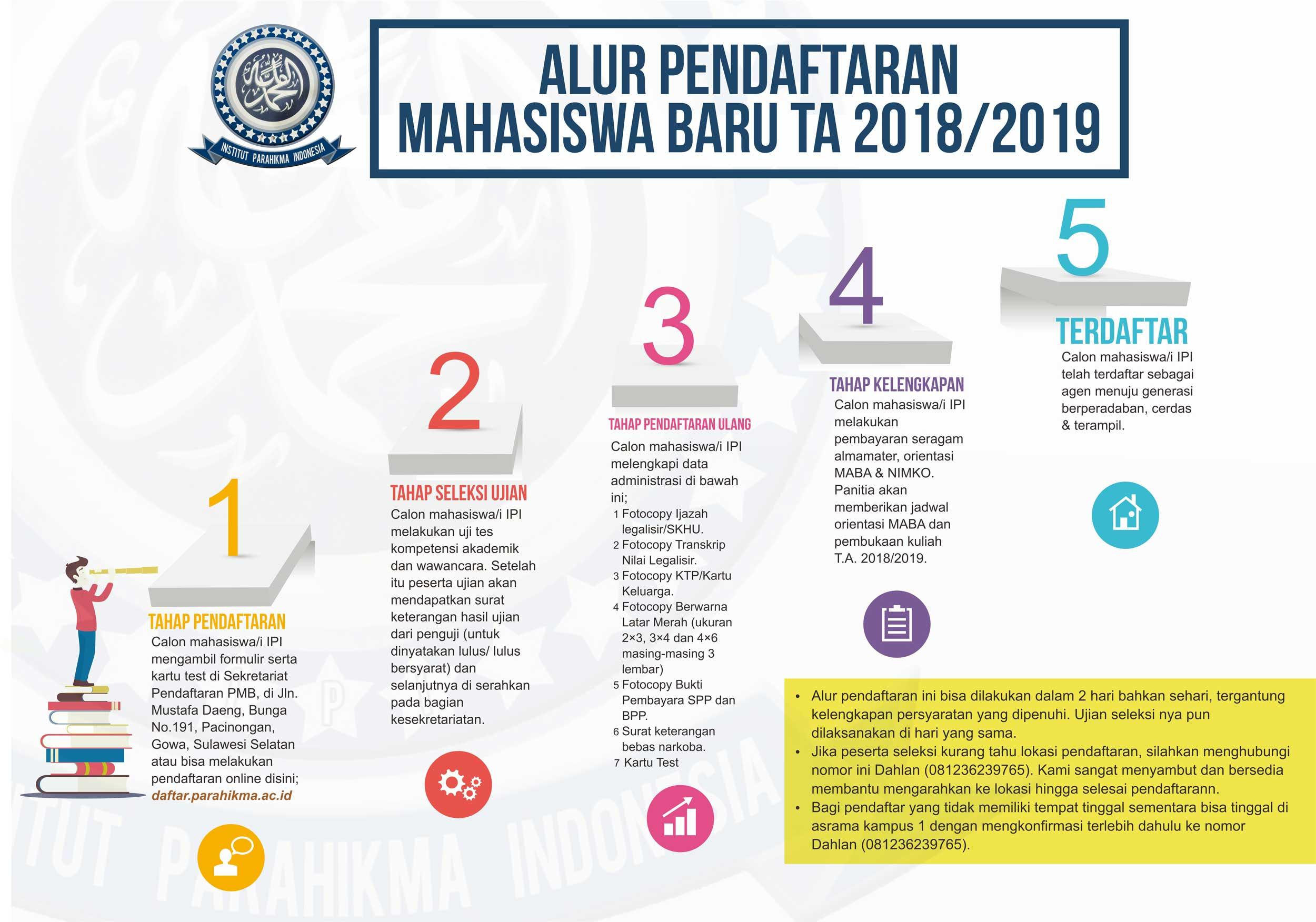 Alur Pendaftaran Mahasiswa Baru TA 2018/2019