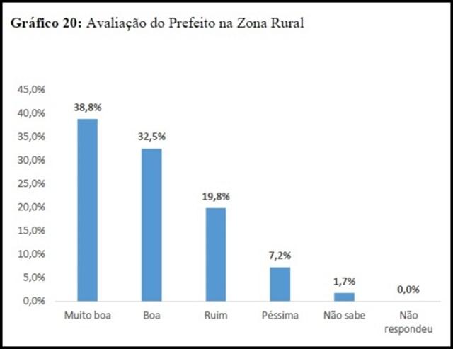 Gestão de Dedé tem 62,9% de aprovação da população de Pedras de Fogo, diz pesquisa
