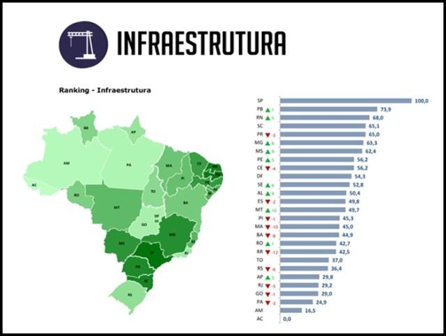 Ranking de Competividade: Paraíba e SP lideram lista nacional em infraestrutura