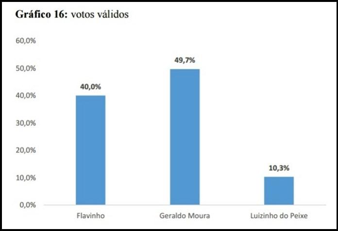 soledade_votos-validos