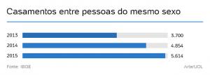 Número de casamentos gays no Brasil cresce 52% em dois anos