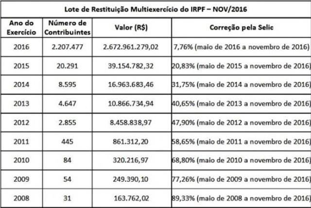 Receita libera na próxima terça consulta ao penúltimo lote de restituições do IR 2016