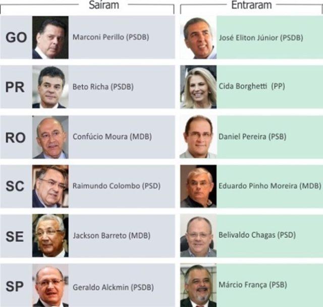 Mapa do poder pós-dia 7: PSB cresce nos estados, PSDB encolhe e PT perde sua única capital