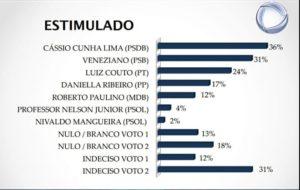 Nova pesquisa põe Cássio e Veneziano na liderança para o Senado; Couto vem em 3°