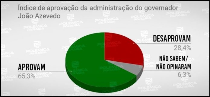 Maioria da população de JP aprova o governo de João Azevêdo, revela pesquisa