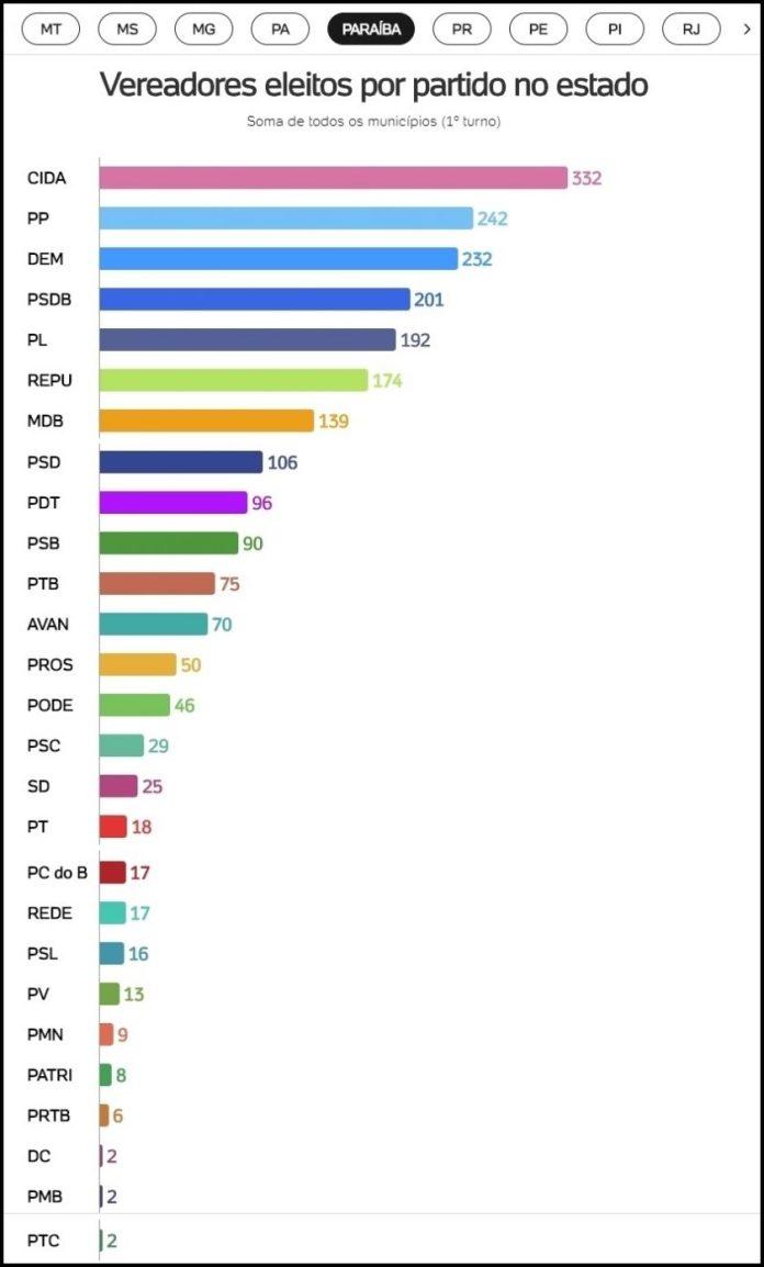 Veja ranking: Cidadania foi o partido que mais elegeu vereadores na PB
