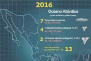Se esperan 30 fenómenos meteorológicos en la temporada: Conagua