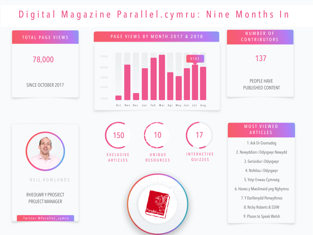 Parallel.cymru nine months in report