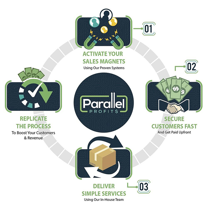 Parallel Profits 3-step system
