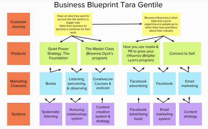 The Knowledge Business Blueprint-Everything You Need To Know