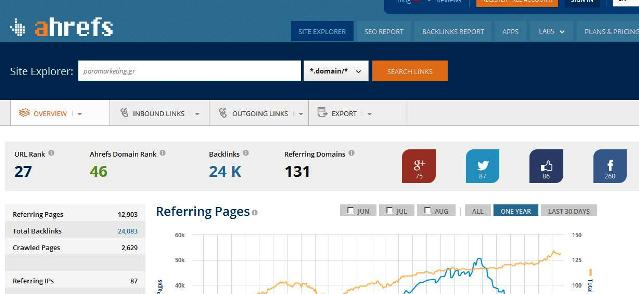 ahrefs-referring-domains