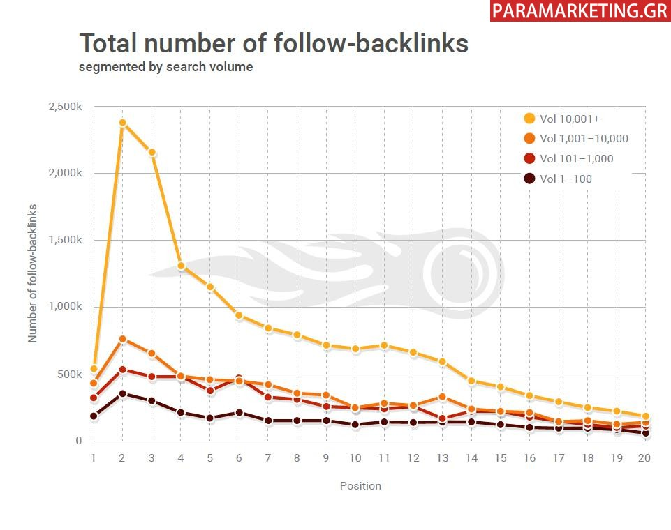 TOTAL NUMBER OF DOFOLLOW BACKLINKS-1