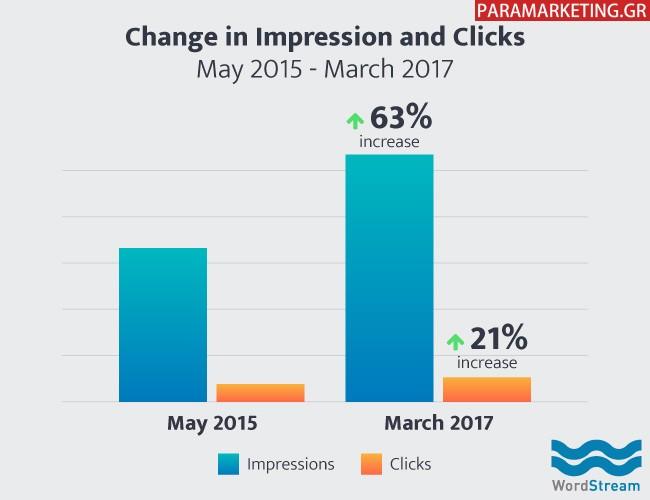 google-impressions-vs-google-clicks