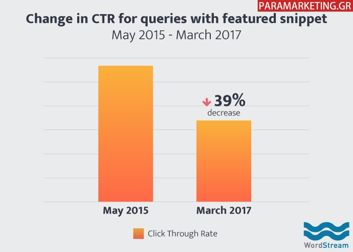 google-organic-ctr-change-with-featured-snippet