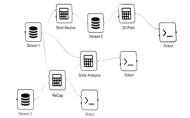 A diagrammatic workflow of Project Quantum, Autodesk University 2016