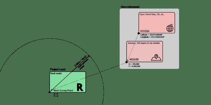 Coordinate system diagram