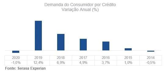 Busca do consumidor por crédito fecha 2020 com a primeira queda em seis anos, revela Serasa Experian