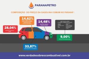 Nota informativa do Paranapetro: preço do combustível