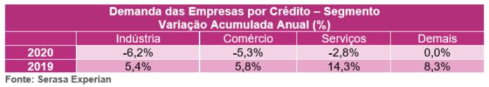 Micro, pequenas e médias empresas têm queda de 4,1% na busca por crédito em 2020, de acordo com Serasa Experian