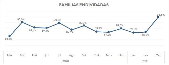 Famílias endividadas chegam a 90,5% no Paraná, em segunda alta consecutiva